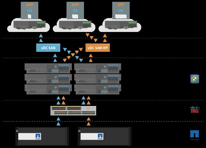 Cloud privé vmware Schema