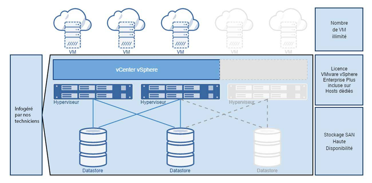 infrastructure-dédiée-vsphere