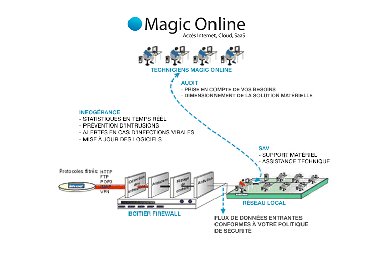 Firewall-Magiconline